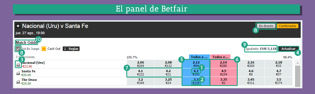 El panel de Betfair