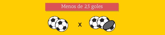 Under/Over 2,5 goles