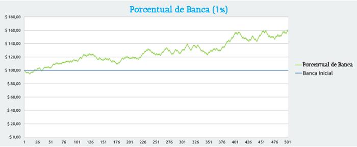 Porcentual de banca de 1%