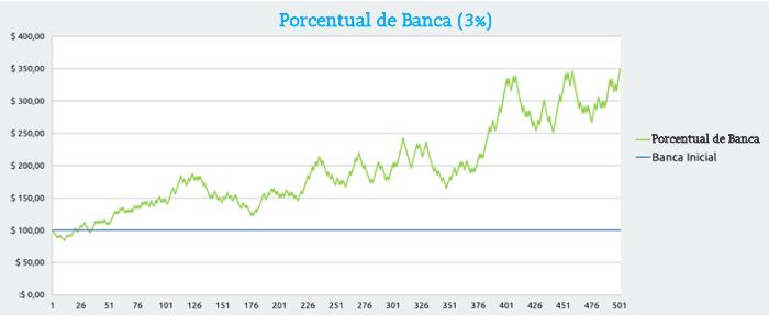 Porcentual de banca de 3%