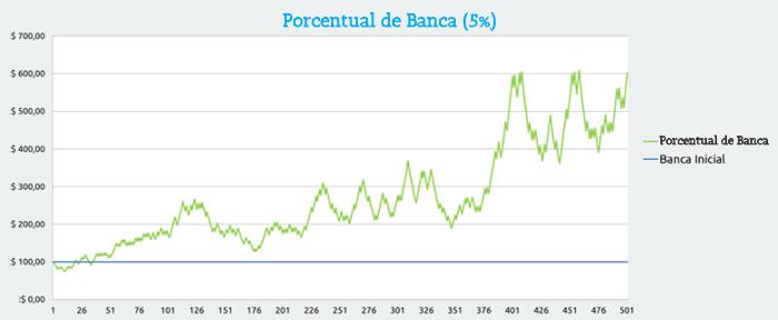 Porcentual de banca de 5%