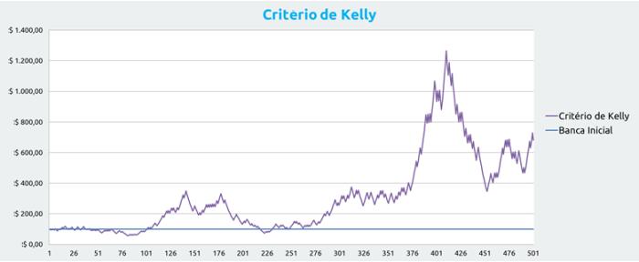 Lo criterio Kelly