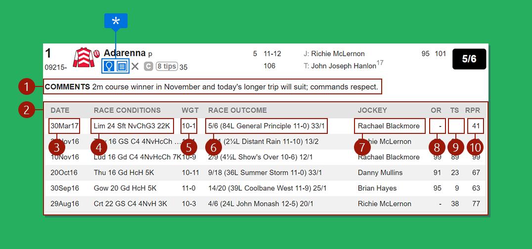 Analizando-Racecard-del-Jockey-y-su-Caballo-completo