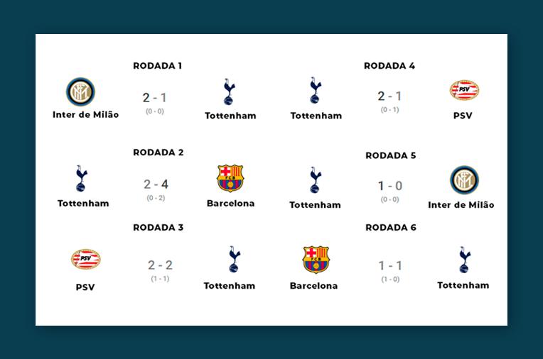 Cómo fue la primeira fase de Tottenham